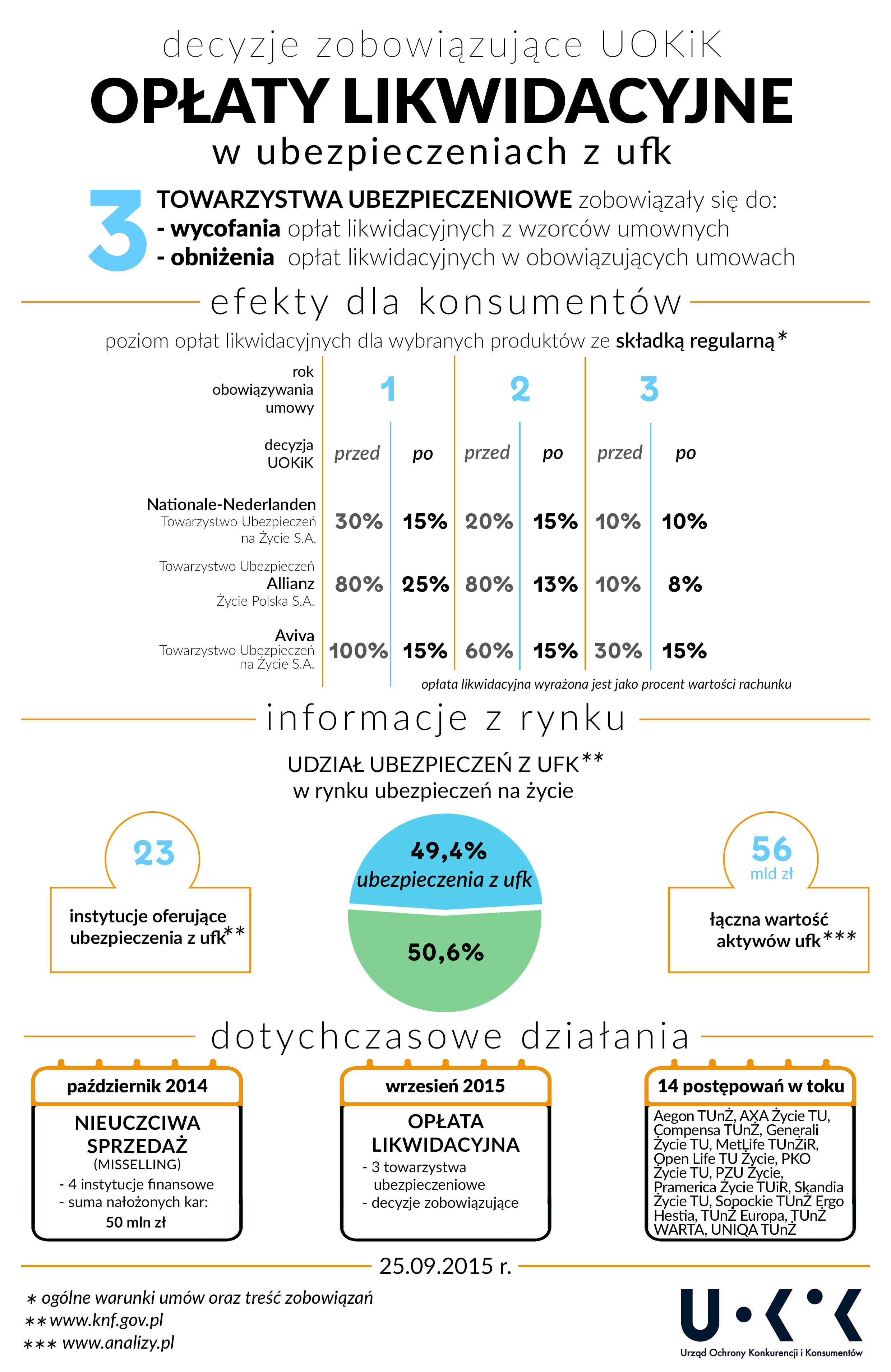 uokik_infografika_oplaty_likwidacyjne_20151104